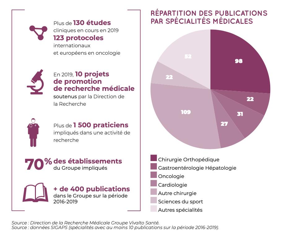 chiffres clés - recherche - Vivalto Santé